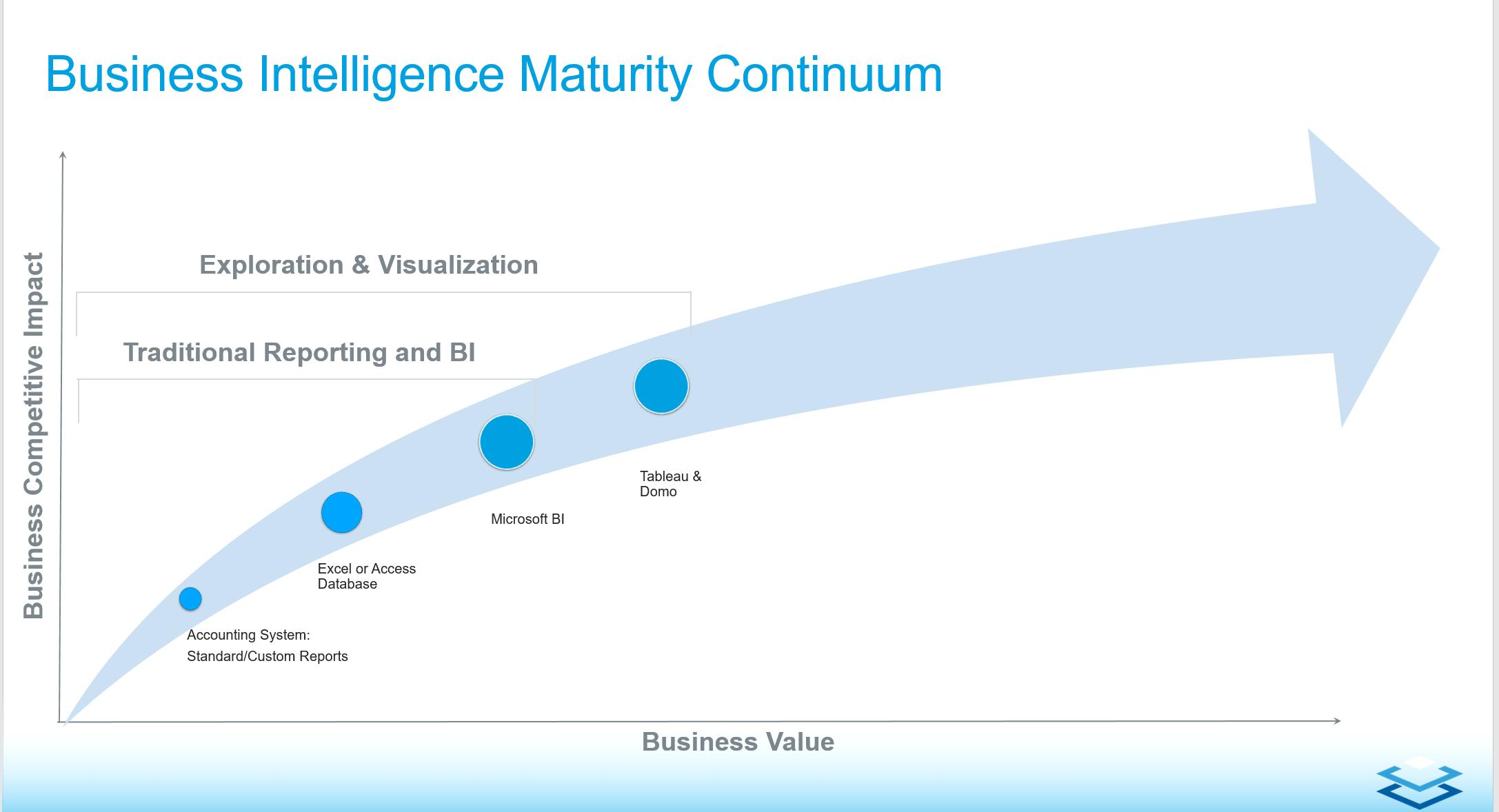 business intelligence maturity continuum